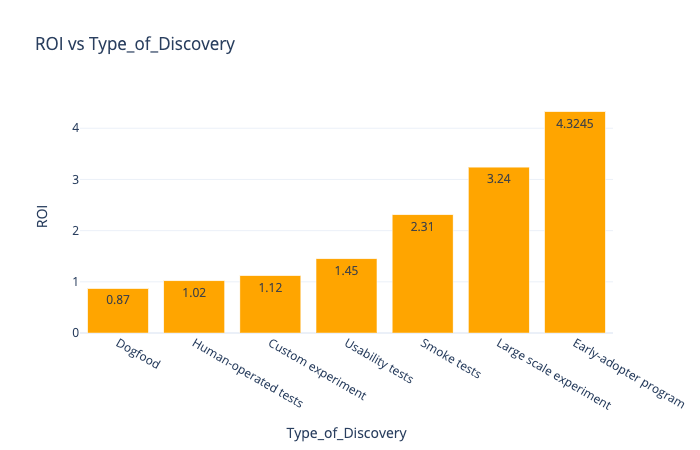 The most optimal DISCOVERY experiment is Early adopter programs
